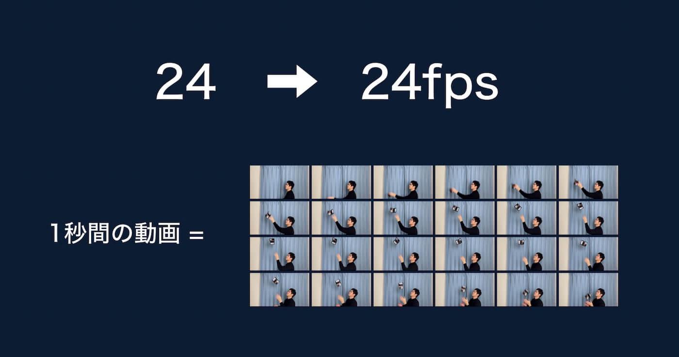 24fpsの動画の説明